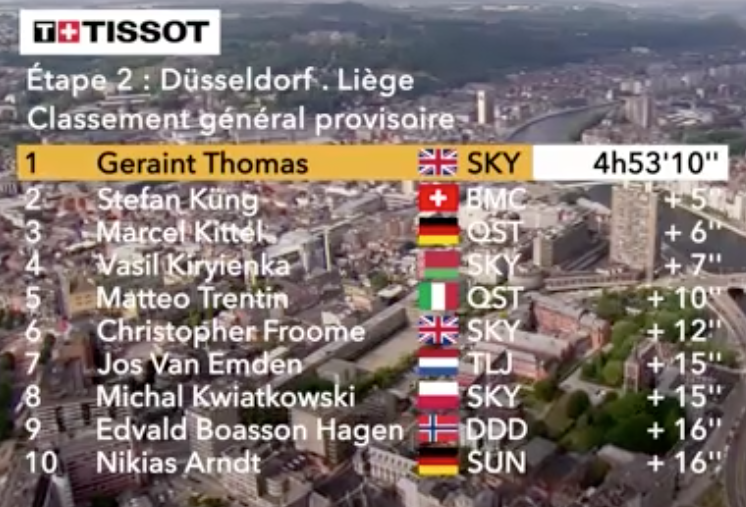 General Standing after Stage 2