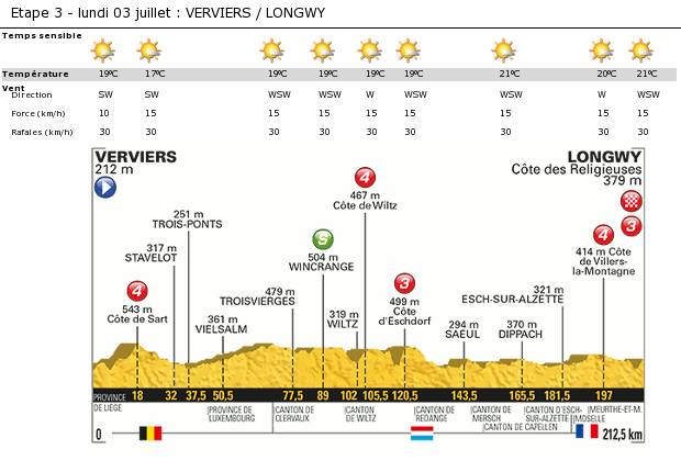 Some cumulus clouds grow in the sky. These clouds can temporarily be numerous, but the sun is predominant. Temperatures between 19 and 21°C, up to 22 or 23°C in the vales. Westerly to Southwesterly wind 10 to 15kph, gusts 30kph.  Source : www.letour.fr