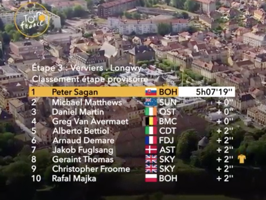 Results for Stage 3 - Verviers to Longwy
