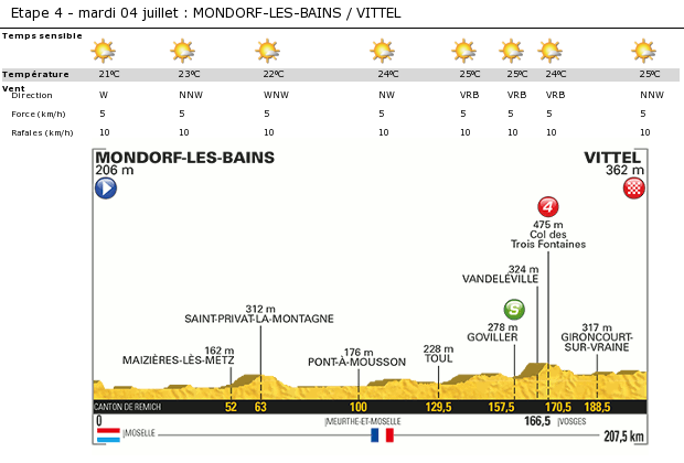 Bright sunshine today with only few small cumulus clouds.Temperatures 21°C at start, up to 25°C this afternoon. Light variable wind.  Source : www.letour.fr