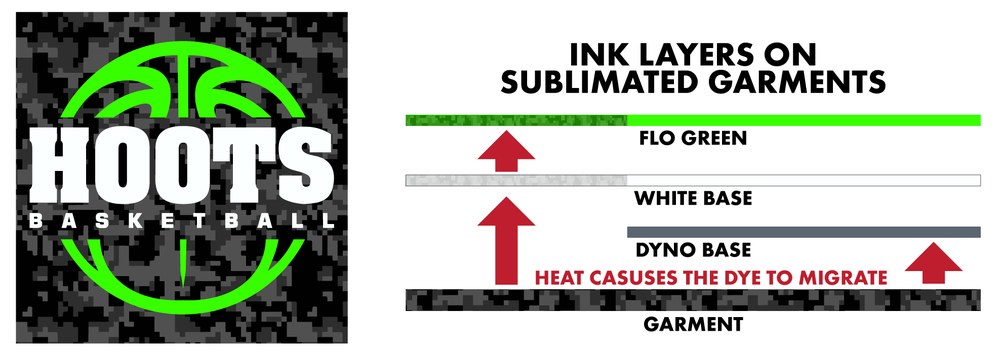 Dye migration on sublimated garments with and without dyno base.