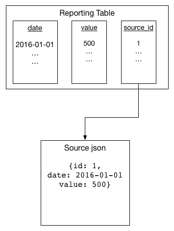 Diagram of a reporting table entry which includes a reference to source data element.