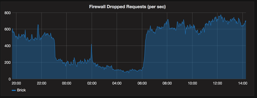 Web application firewall blocking requests in real time