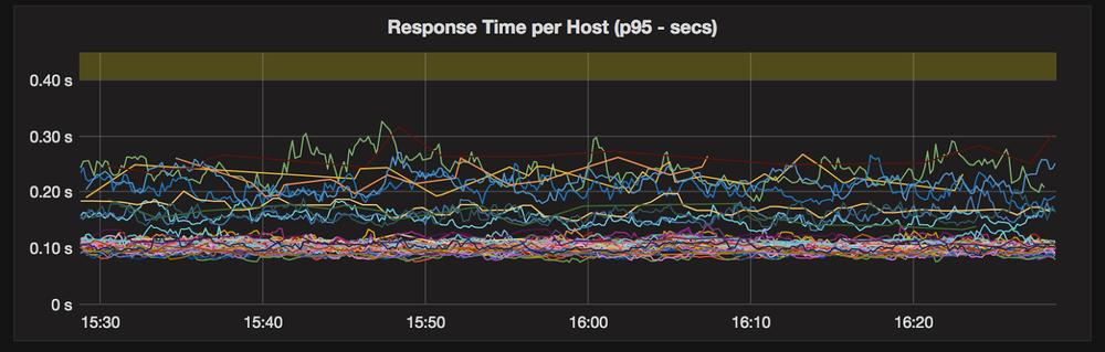 Monitoring 95th-percentile latencies using a Grafana dashboard