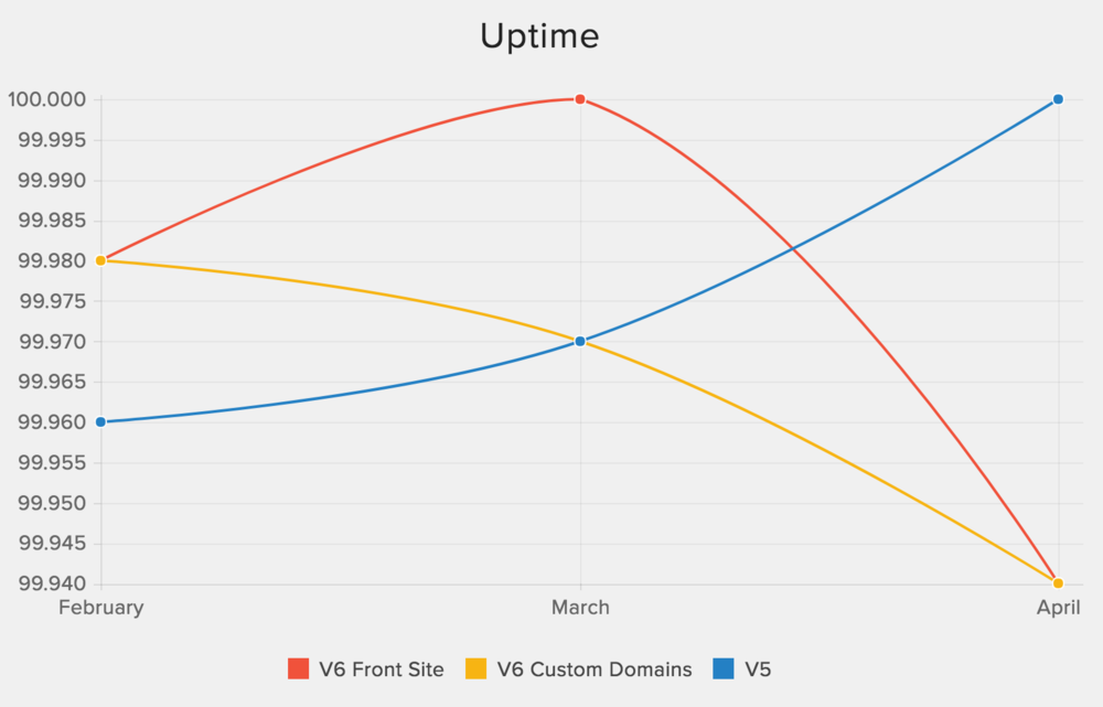 Monthly uptime metrics included in the Operational Excellence report