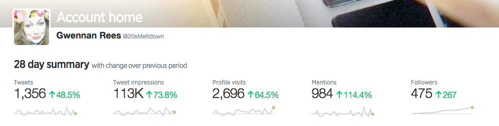 Twitter stats for 20sMeltdown.