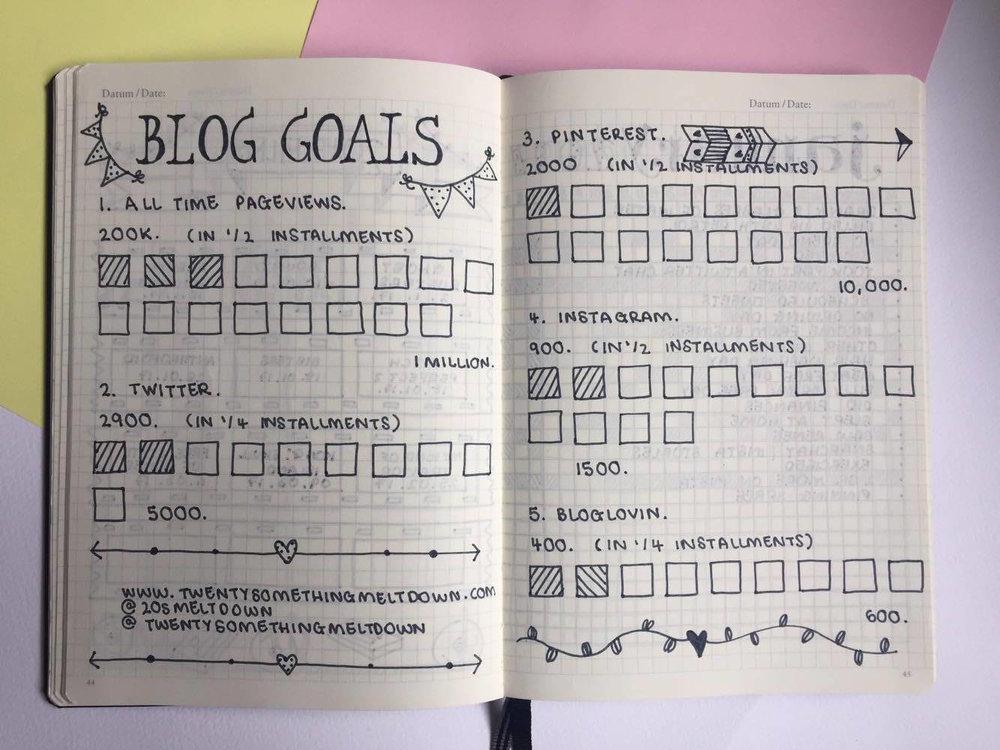 Blog Goals Tracker.