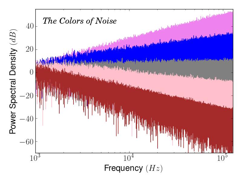 Màu sắc của tiếng ồn