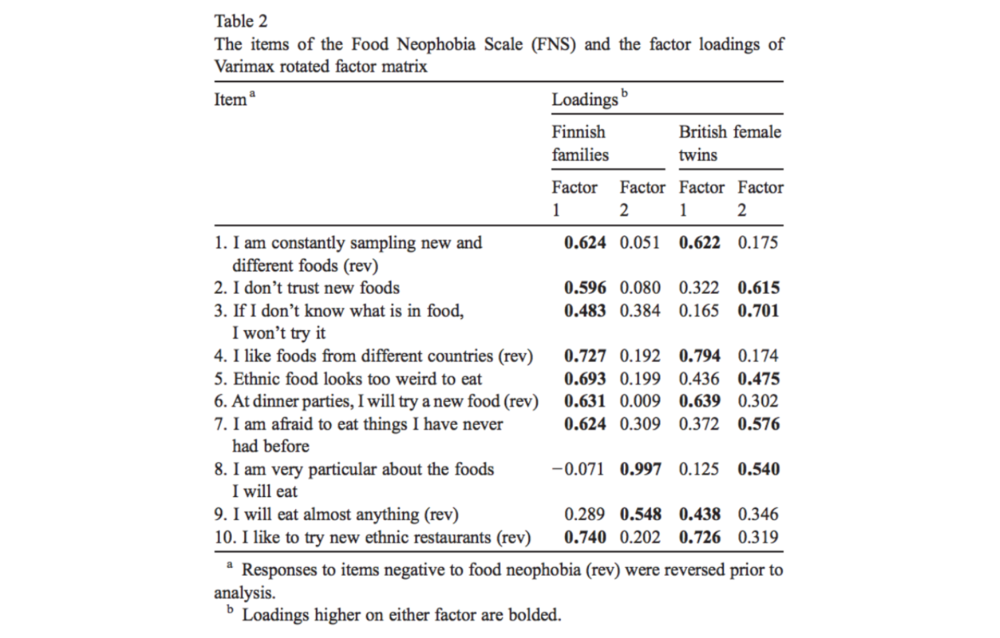 An excerpt from a Finnish study on pickiness (food neophobia), which gives you an idea of how involved this subject is.
