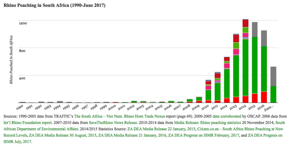 SOURCE:http://www.poachingfacts.com/poaching-statistics/rhino-poaching-statistics/