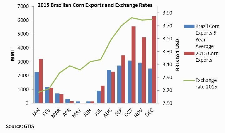 FAS - Экспорт кукурузы из Бразилии