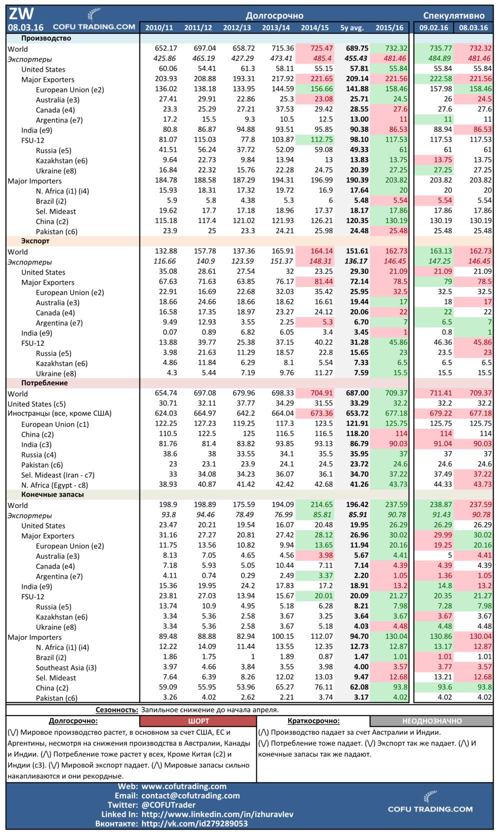 Мировой спрос и предложение на пшеницу
