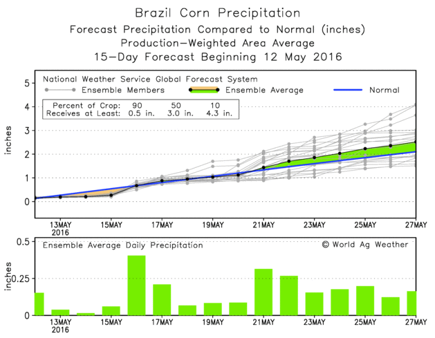 04 Brazil-15days-forecast.png