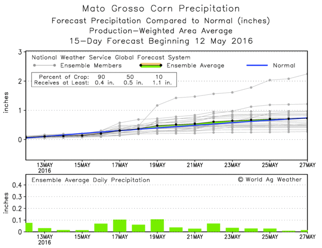 05 Brazil-Mato-Grosso-15days-forecast.png