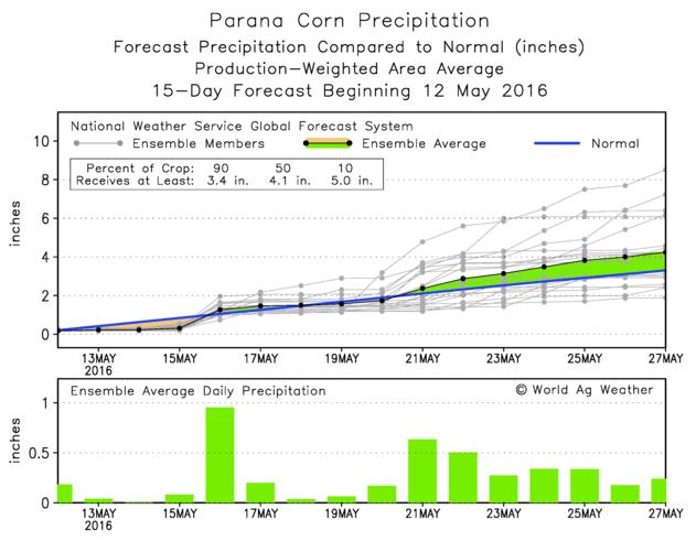 05 Brazil-Parana-15days-forecast.png