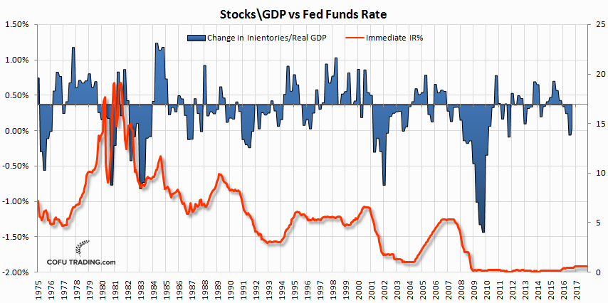 inventories-to-real-gdp-vs-fed-funds-rate.png