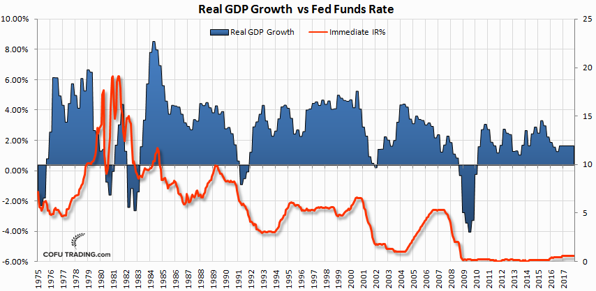 real-gdp-vs-fed-funds-rate.png