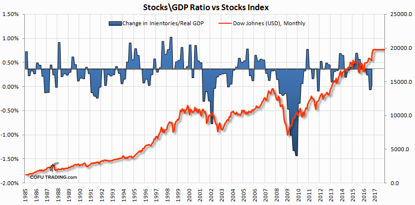 inventories-to-real-gdp-vs-stocks-index.png