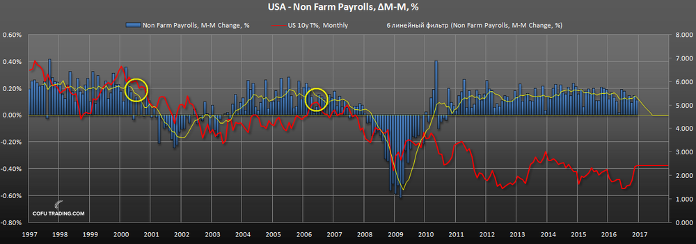 us-non-farm-payrolls-vs-bond-yields.png