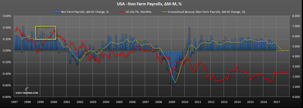 us-gdp-peak-non-farm-payrolls.png