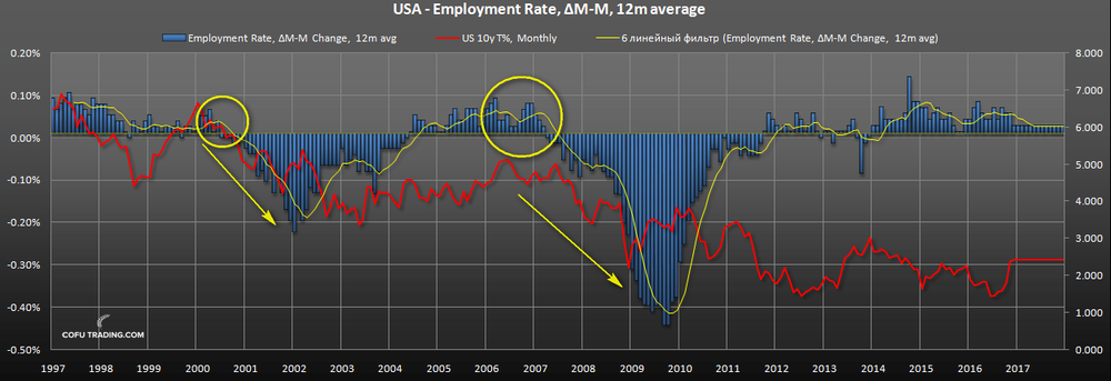 us-bond-fall-employment.png