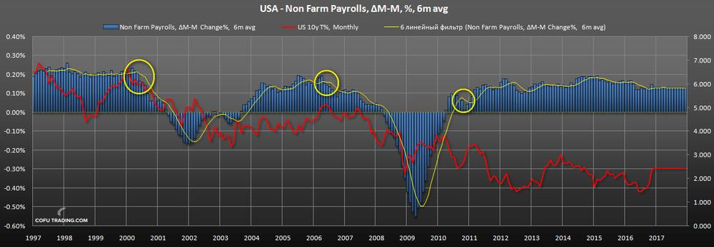 us-bond-fall-non-farm-payrolls.png