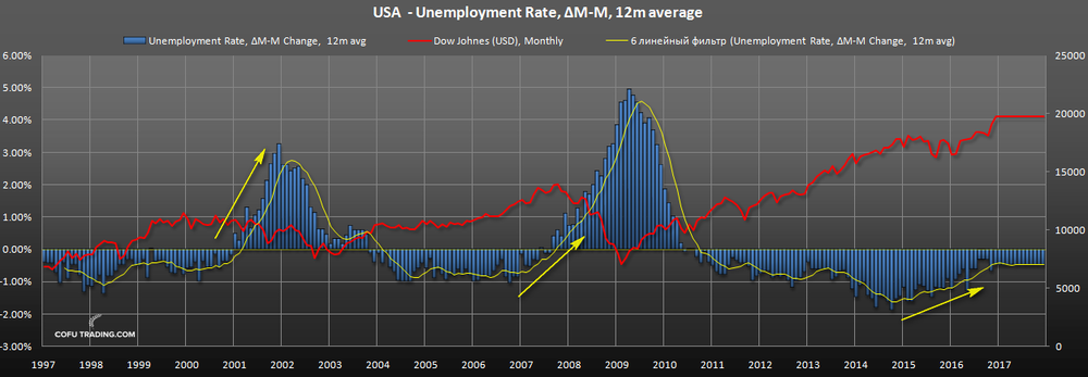 us-stocks-unemployment-rate.png