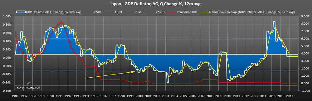 japan-deflator-gdp-interest-rates.png