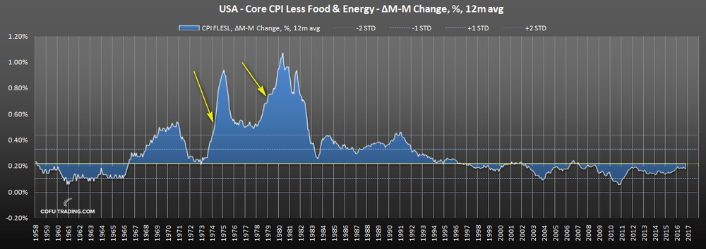 us-core-cpi-historical.png