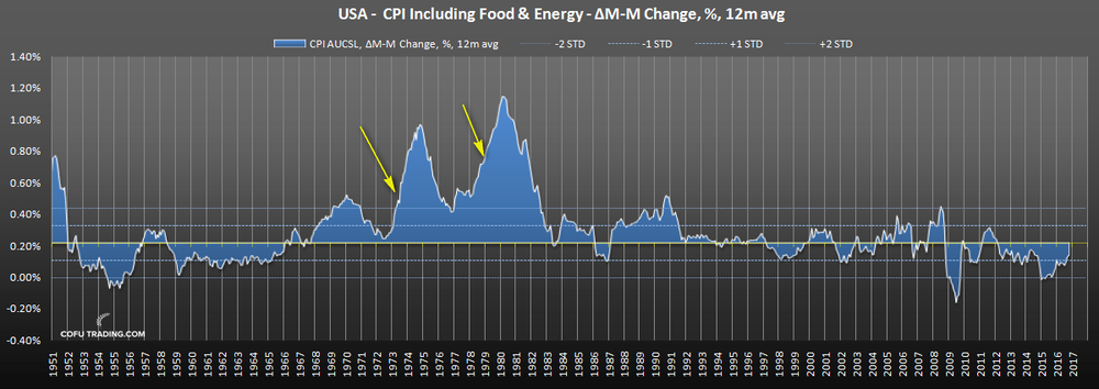 us--cpi-food-energy-historical.png