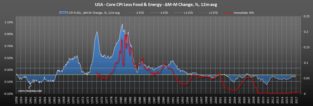 us-core-cpi-fed-funds-rate-historical.png