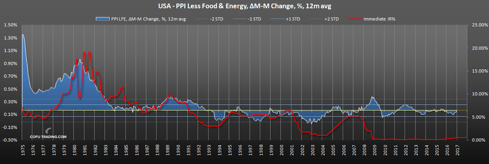 us-pp-lessi-food-energy-fed-funds-rate-historical.png
