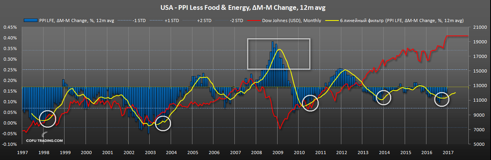 us-ppi-less-food-energy-dow-johnes-historical.png