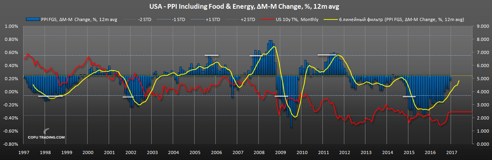 us-ppi-food-energy-10y-bond-yiled.png