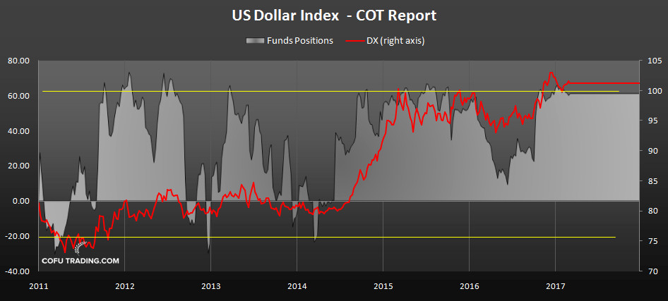 cot-report-dollar-index.jpg