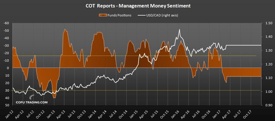 cot-report-usd-cad.jpg
