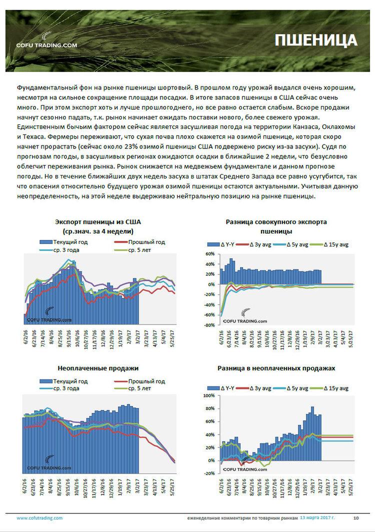 10-export-pshenici-ssha-usa-fundamentaljnij-analiz.jpg