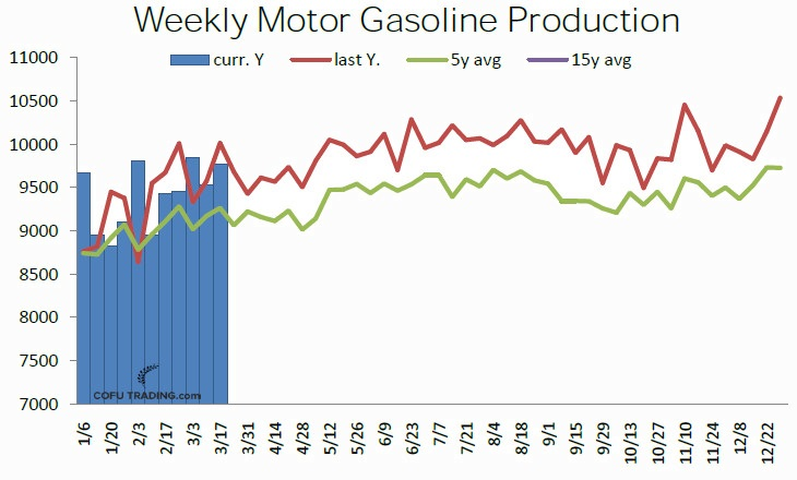 20-usa-weekly-motor-gasoline-production.jpg