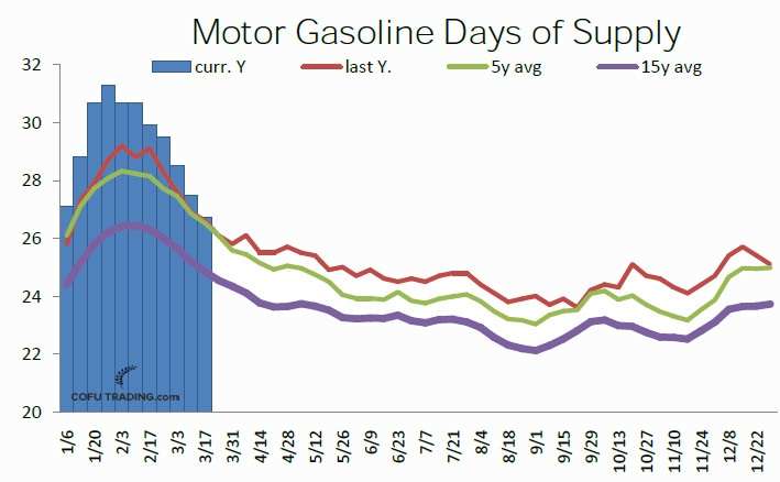 22-usa-motor-gasoline-days-of-supply-cofutrading.jpg