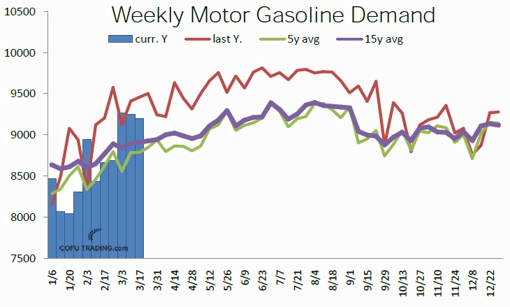24-us-motor-gasoline-weekly-demand-cofutrading.jpg