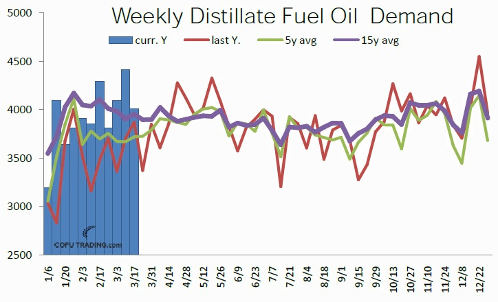 34-usa-distillate-fuel-oil-dweekly-demand-cofutrading.jpg