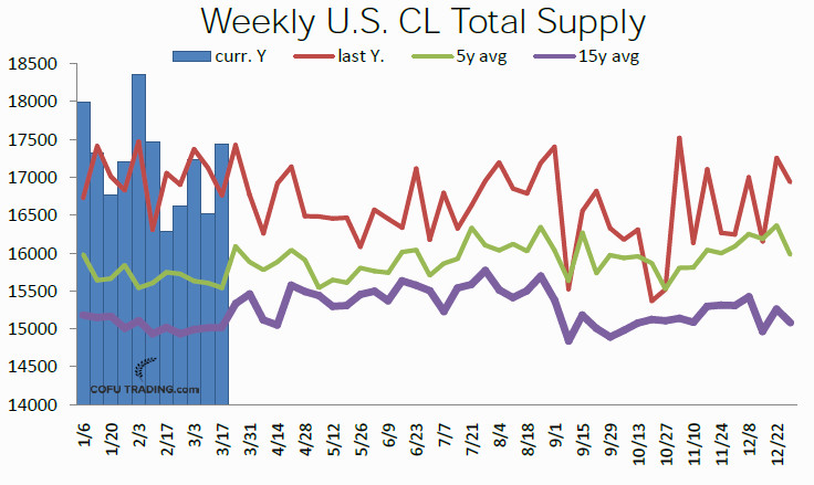 04-crude-oil-us-total-supply.jpg