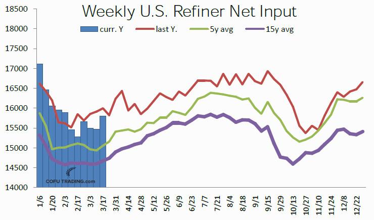 08-usa-crude-oil-refiner-net-input.jpg
