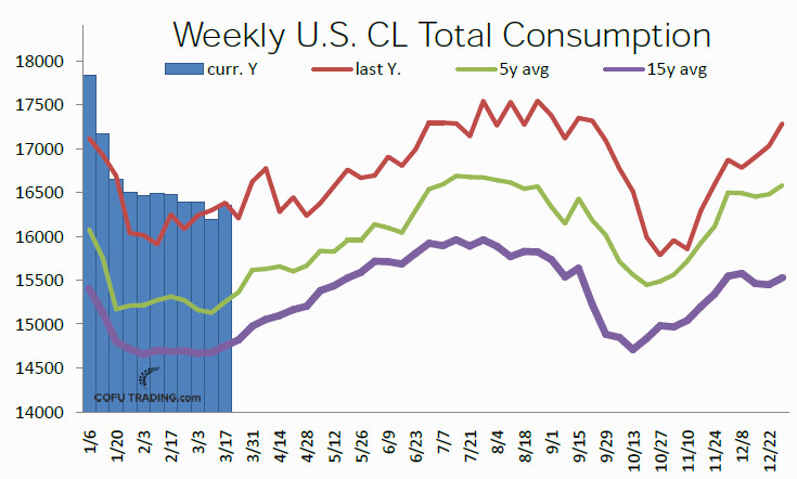10-usa-crude-oil-total-consumption.jpg