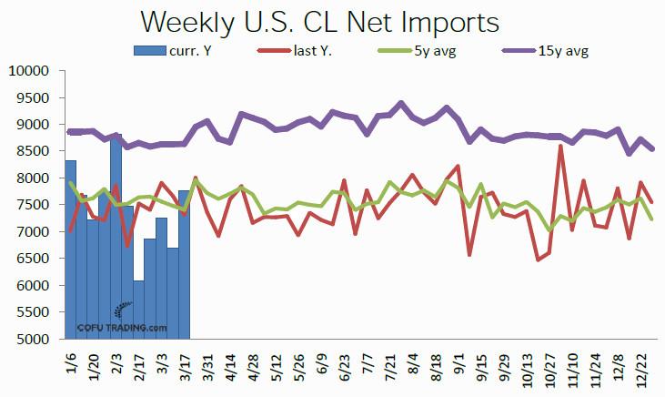 14-usa-net-imports-crude-oil-cofutrading.jpg