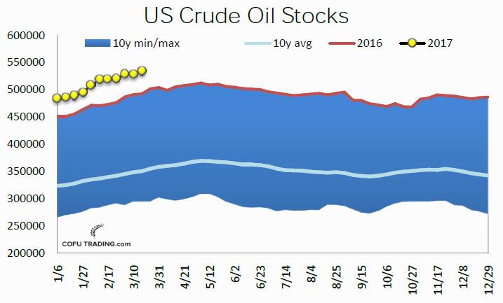 16-usa-crude-oil-weekly-stocks-cofutrading.jpg