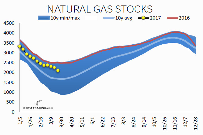 01-zapasi-gaza-natural-gas-stocks-cofutrading.jpg