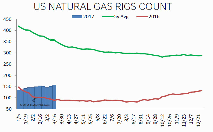 05-natural-gas-rigs-count-cofutrading.jpg