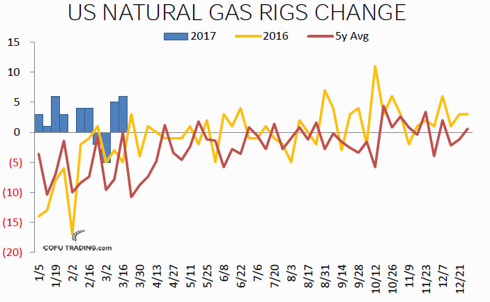 07-natural-gas-weekly-rigs-cofutrading.jpg