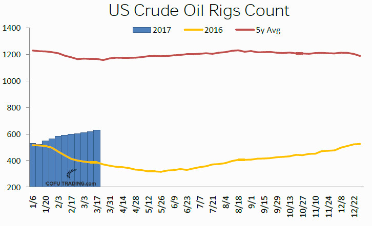 40-us-crude-oil-rigs-count-cofutrading.jpg